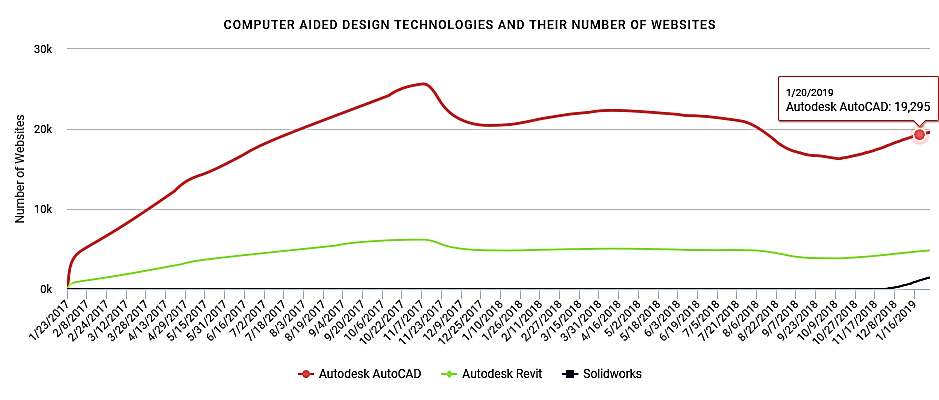 autocad software market share graph