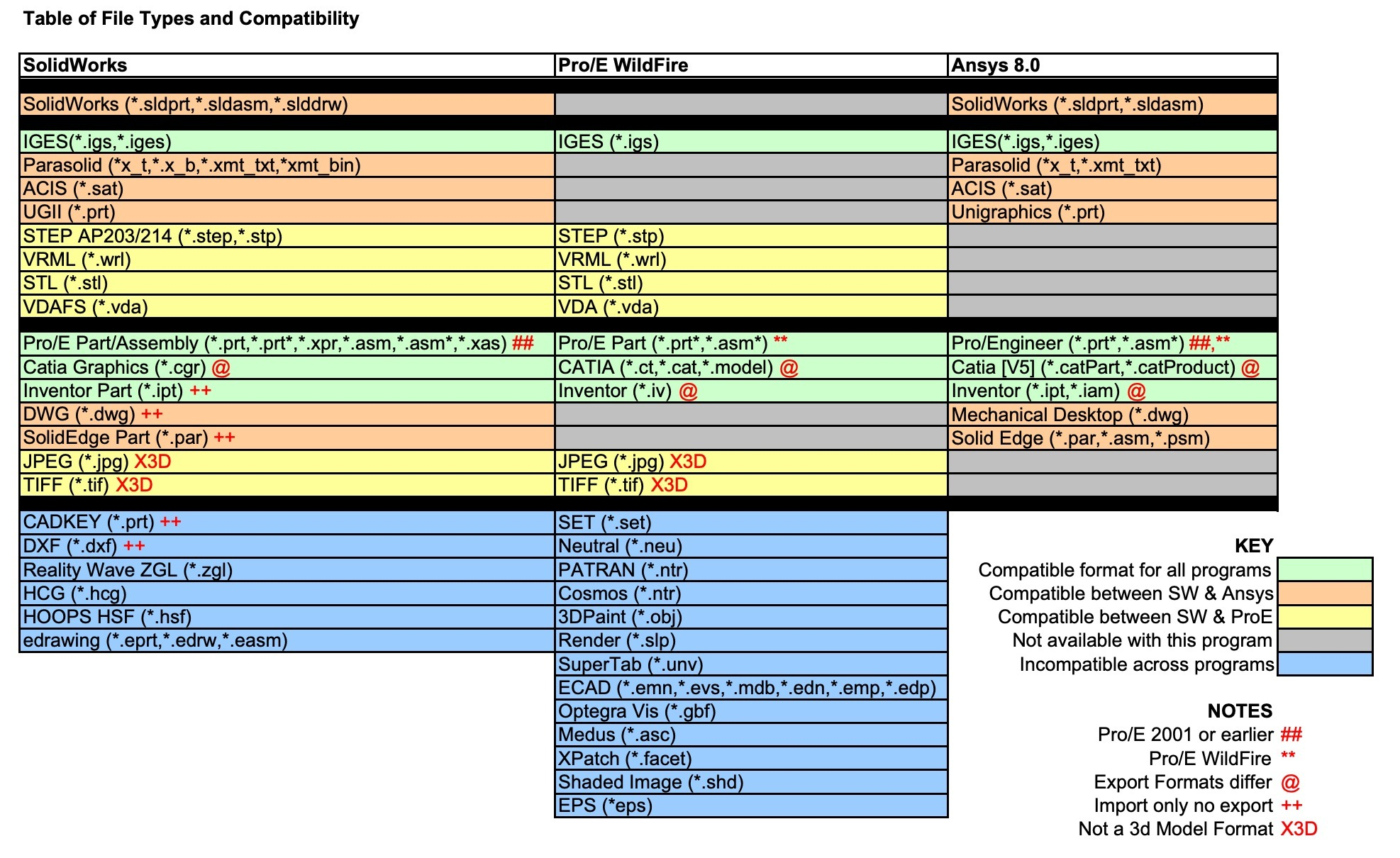 SOLIDWORKS file types diagram chart