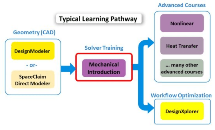 ANSYS learning hub