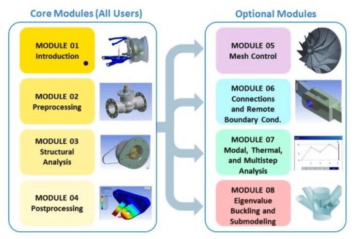 The image shows the core modules, that are required for all the trainees along with the optional modules